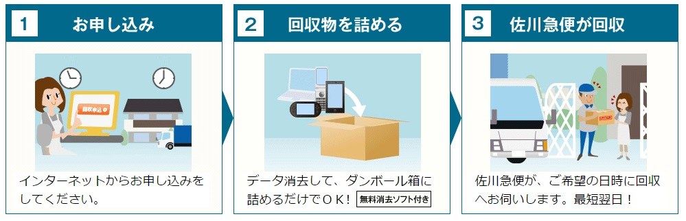 リネットジャパンにパソコンの回収を申し込んだ場合のフロー図